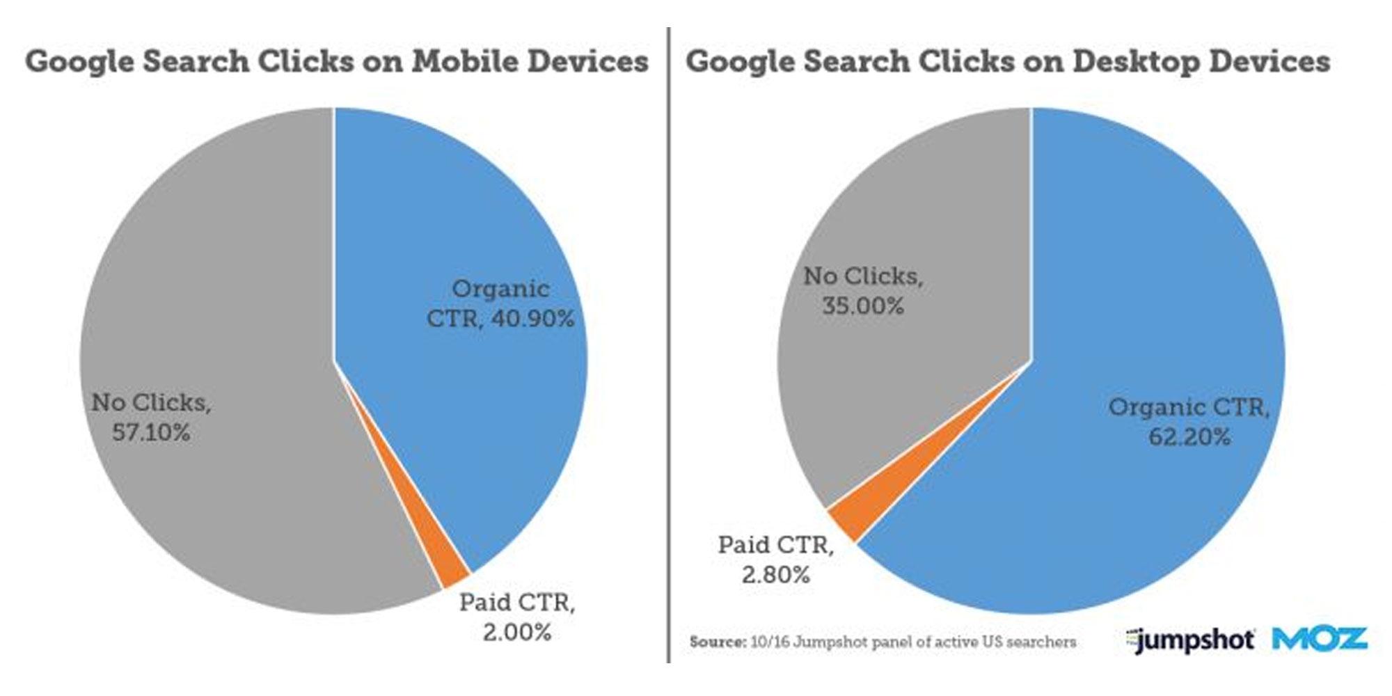 میزان کلیک ها در گوگل