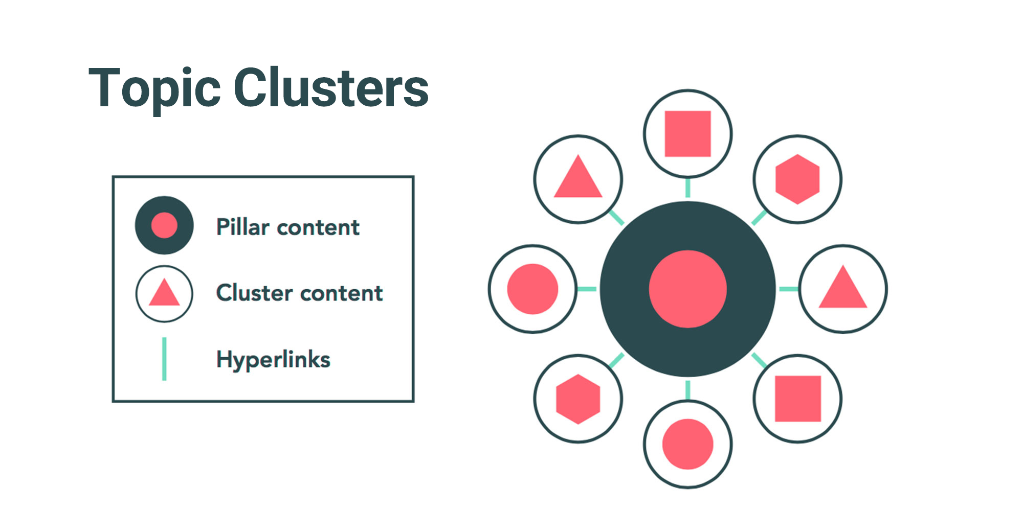 مفهوم topic cluster