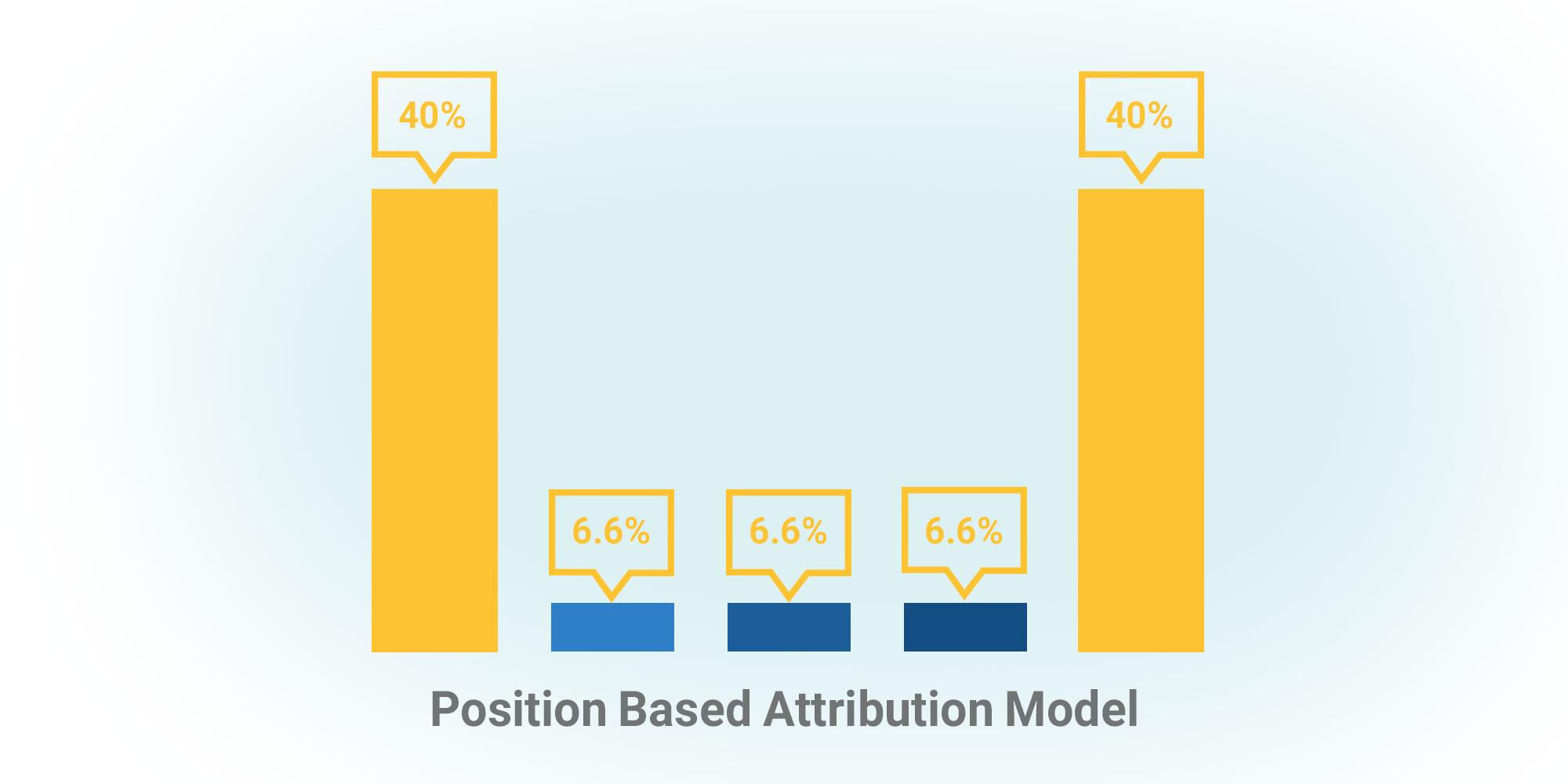 مدل مبتنی بر موقعیت - معیارهای انتخاب attribution