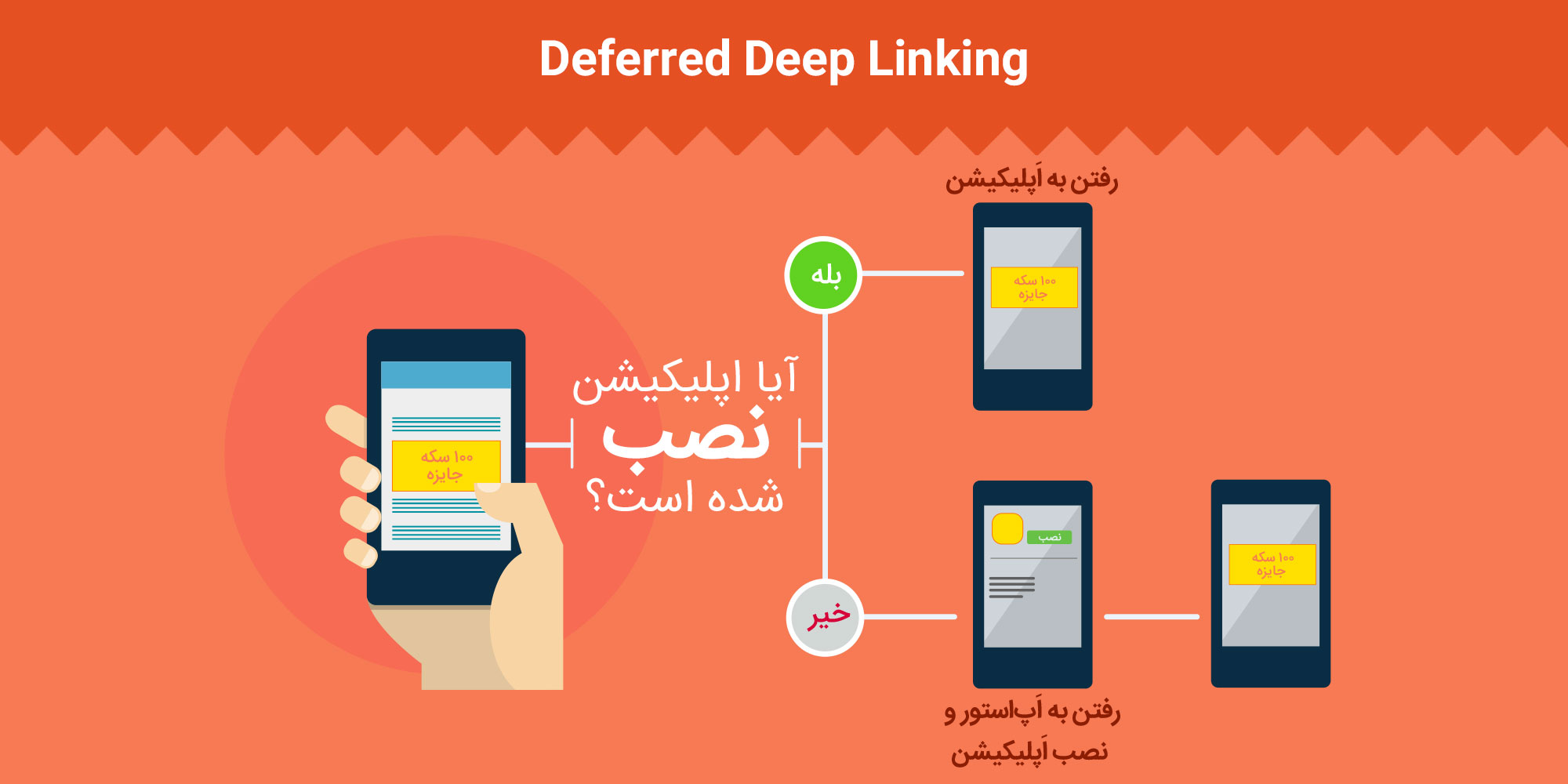 مدل differed deep linking