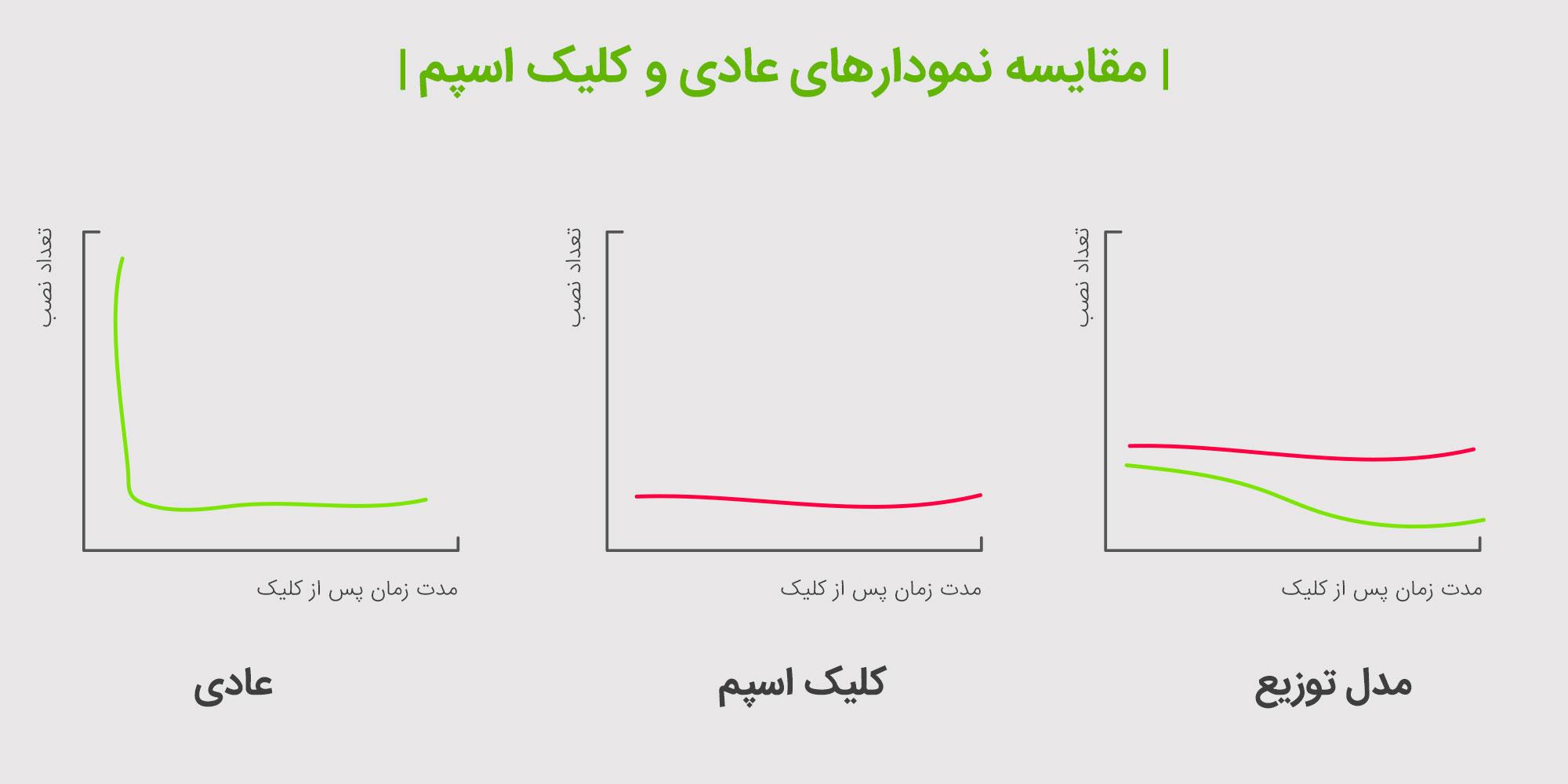 مقایسه نمودارهای عادی و غیرعادی