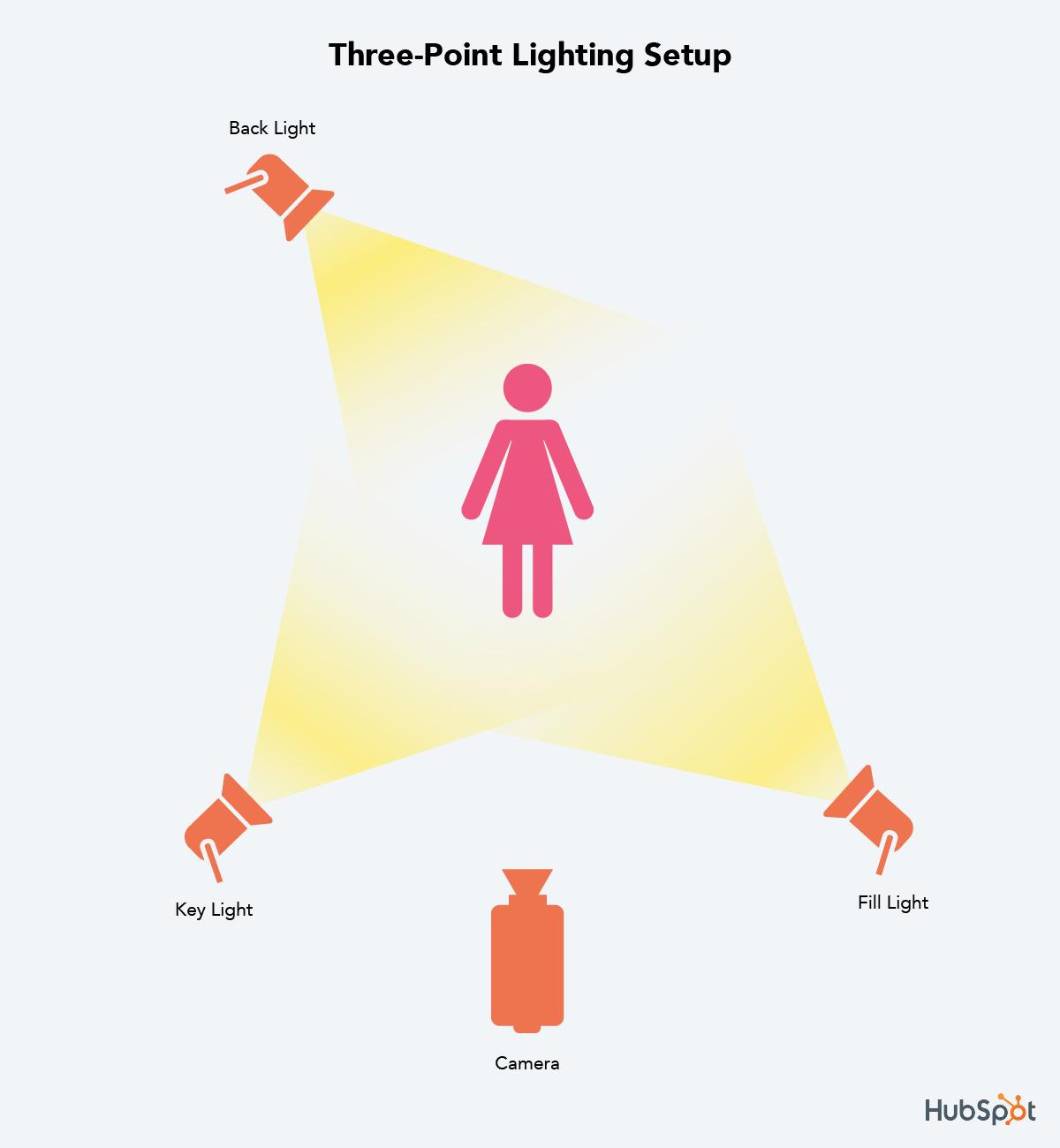 روش درست نورپردازی صحنه