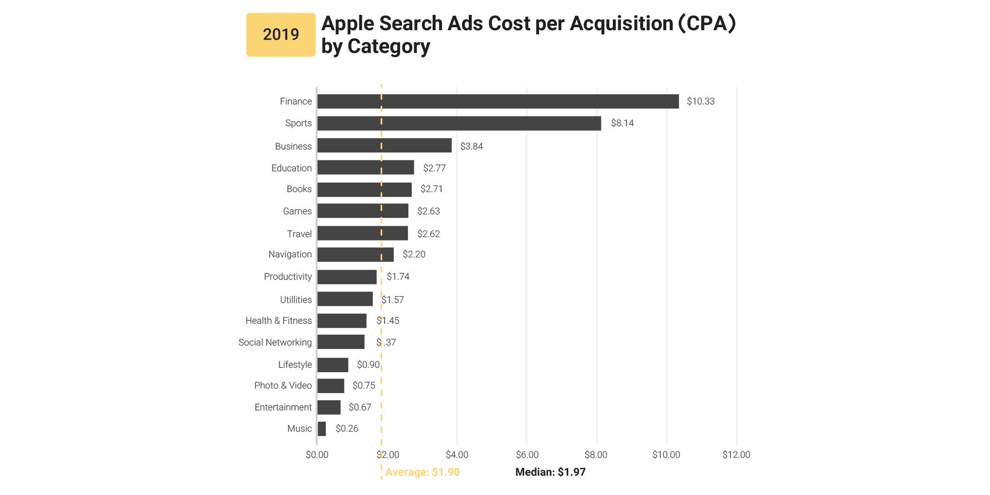 متوسط مقدار CPA در تبلیغات در جستجوی پلی استور اپل